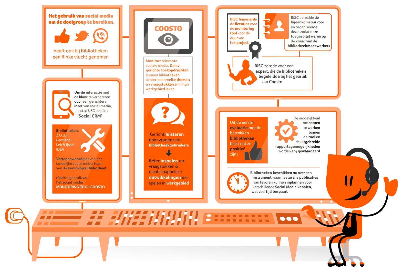 Social CRM: verbeteren van interactie met de klant